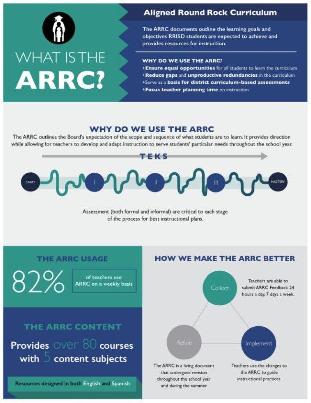 ARRC01
