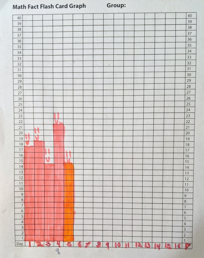 Bar graph showing the number of multiplication flash cards answered correctly each day. Bars range in height from 14 to 21.